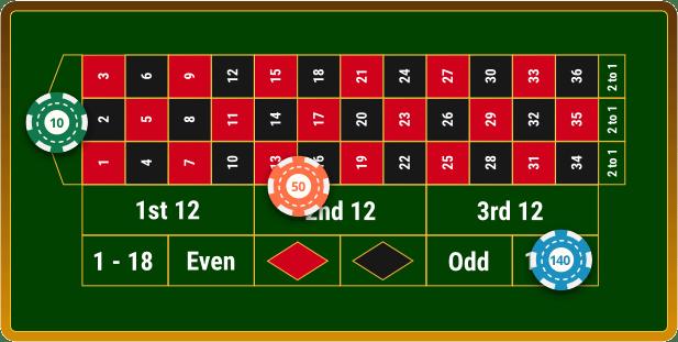 Odds of winning in craps