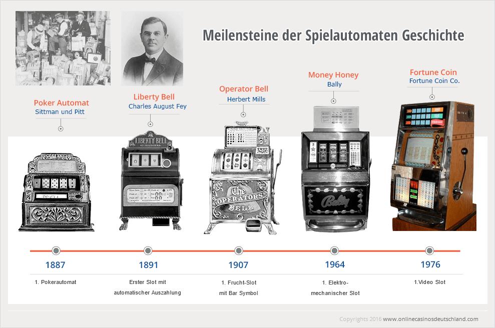 First Slot Machine Invented Year