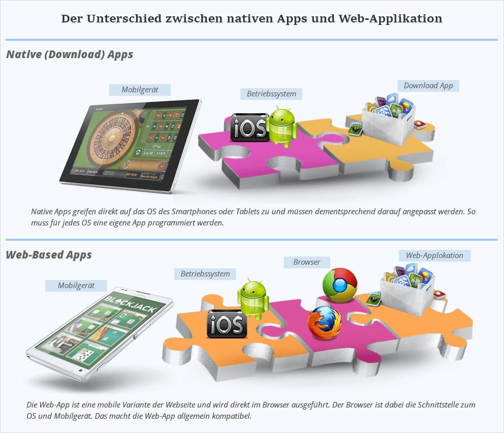 Top 6 Mobile Casino Apps für Android, iPhone und iPad